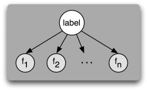 naive_bayes_graph