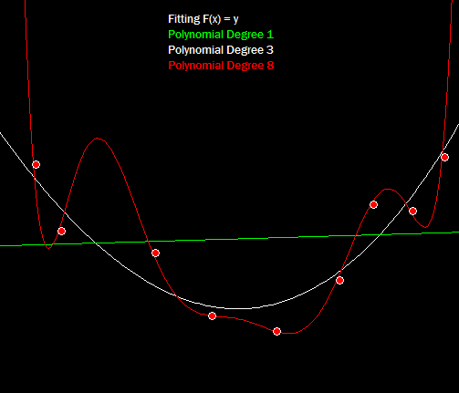 Three polynomials of different degree fit to the same noisy data-set.