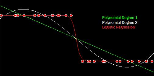 LogisticvsPolynomialRegression