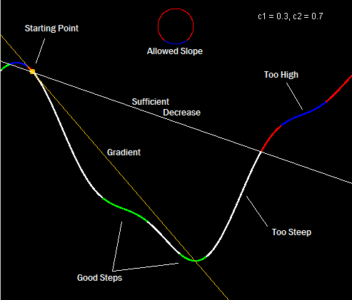 I camp out on nights of the full moon and record the length of wolf howls to use as step sizes for my algorithms.